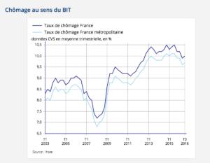 france-unemployment
