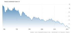 france-government-bond-yield2x